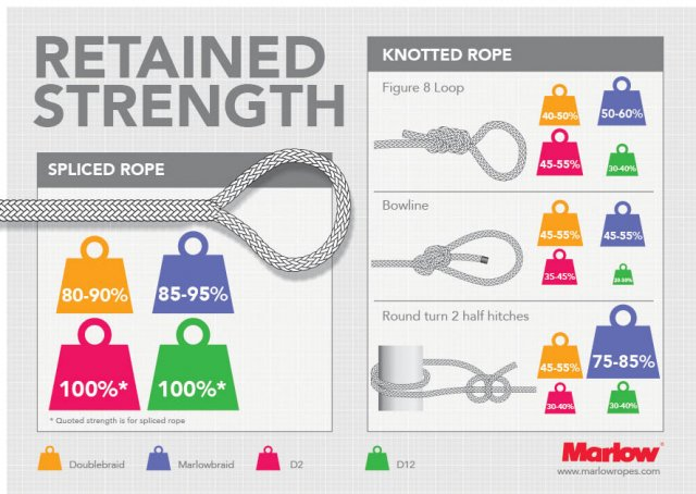 Knots V Splicing: Marlow Ropes